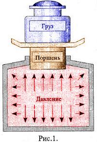 схема давления жидкости в сосуде