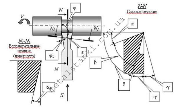 Геометрия канавочного резца по металлу