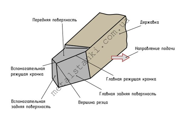 Геометрия проходного прямого резца по металлу