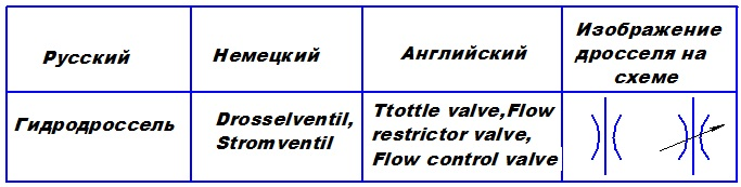 Обозначение дросселя на гидравлической схеме