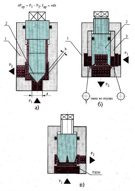 Схемы дросселей с различной формой рабочих щелей
