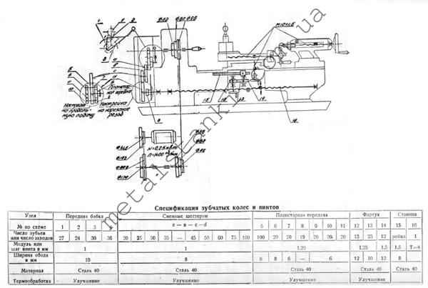 схема токарного станка ТВ